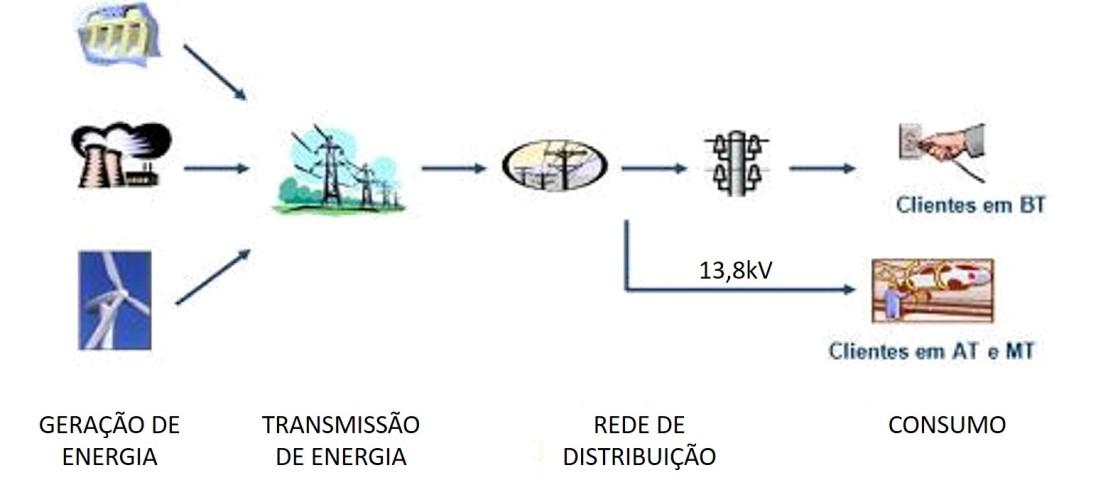 setor-eletrico